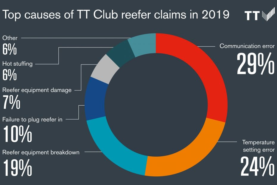 TT Club Takes High Focus on Temperature-Controlled Incidents