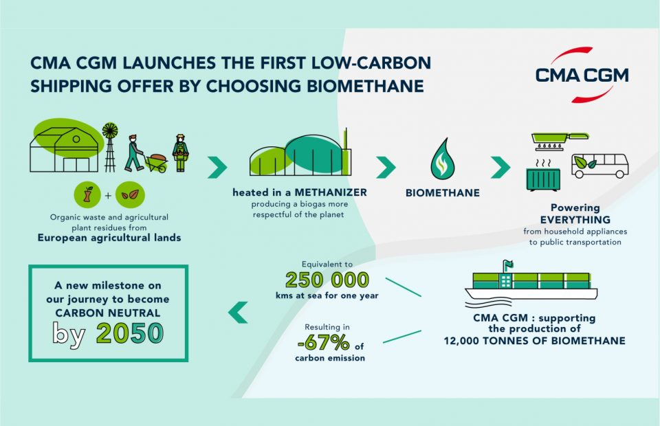 CMA CGM launches the first low-carbon shipping offer by choosing biomethane